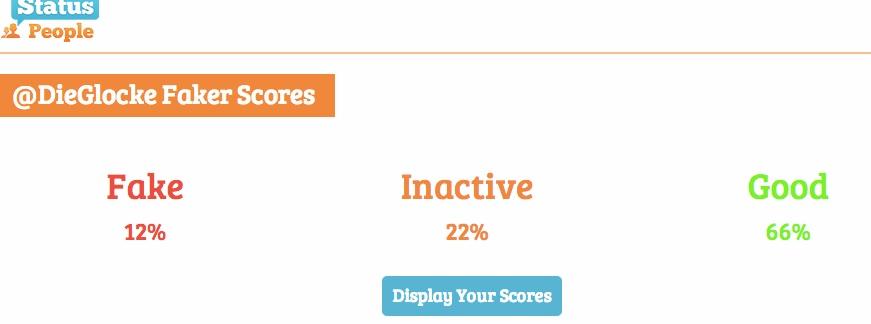 12 % Faker, 22% inaktiv: Die Glocke