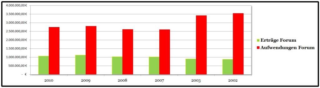 2013-04-27-Zahlen Forum